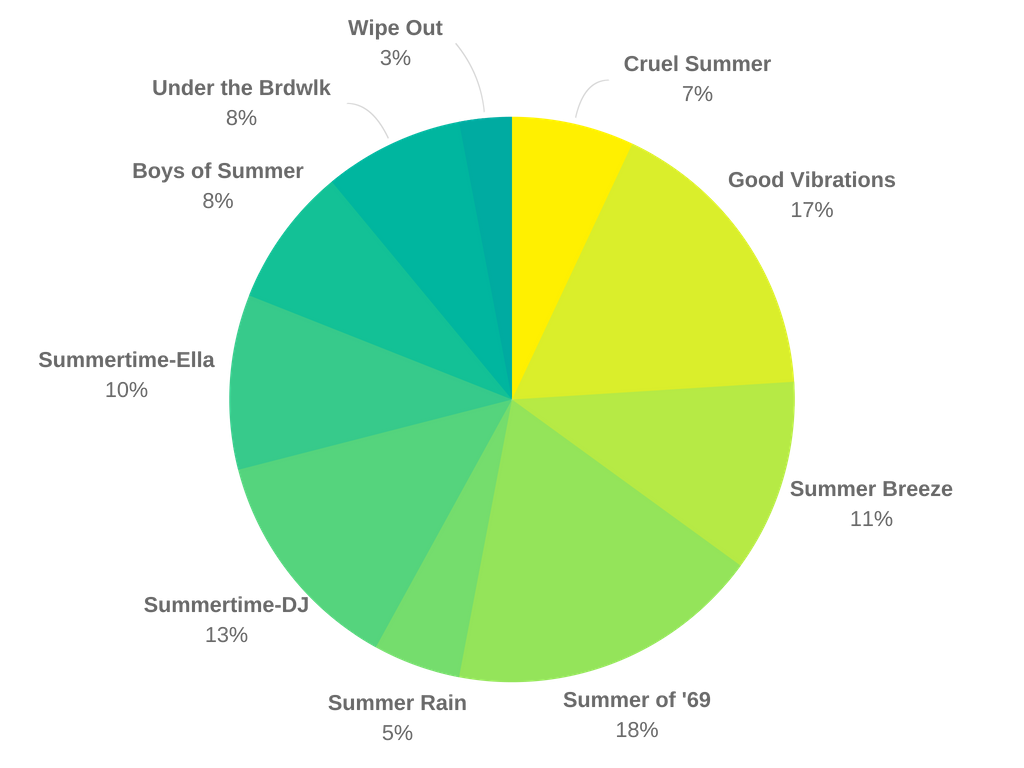 summer songs pie chart